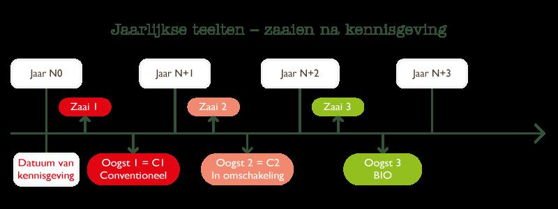 schema-producteurs-nl-2